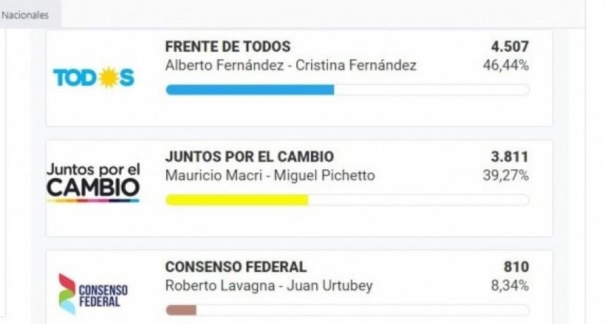 Resultados de las Elecciones en San José